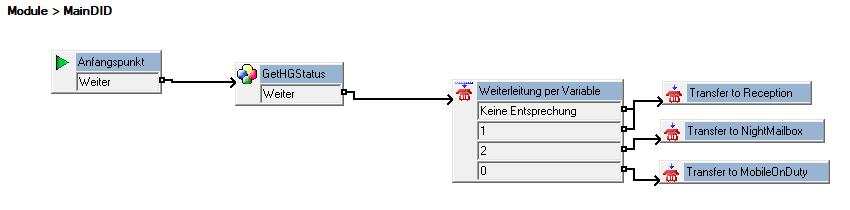 Voicemail Modul mit Drei-Wege-Schalter